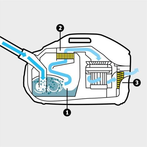 Yenilikçi su filtri, yuyula bilən ara filtr və HEPA 13 filtri daxil olmaqla çox mərhələli filtrasiya sistemi (EN1822: 1998)