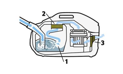 Aquafilter ilə işləyən tozsoranı necə seçmək olar?